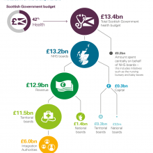 Breakdown of NHS funding 2018/19