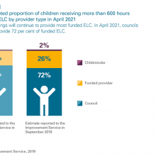 Estimated proportion receiving more than 600 hours by provider in April 2021