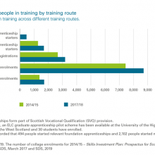 Number of people in training by training route
