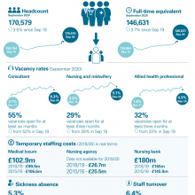 NHS workforce update