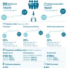 NHS workforce update