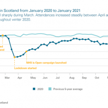 A&E attendances in Scotland from January 2020 to January 2021