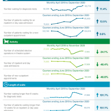 National trends in demand and activity for acute services