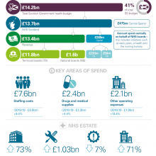 A breakdown of NHS funding for 2019/20