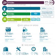 A breakdown of NHS funding for 2019/20