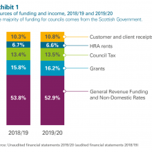 Sources of funding and income