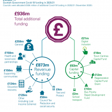 Scottish Government Covid-19 funding