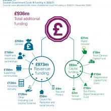 Scottish Government Covid-19 funding