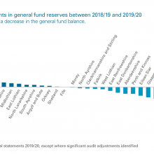 Movements in general fund reserves