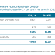 Changes in Scottish Government revenue