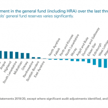 Average annual movement in the general fund