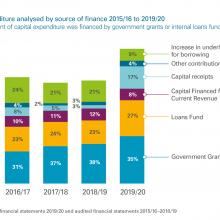 Capital expenditure