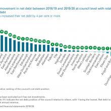 Percentage movement in net debt