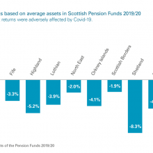 Investment returns in Scottish Pension Funds