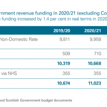 Changes in Scottish Government funding