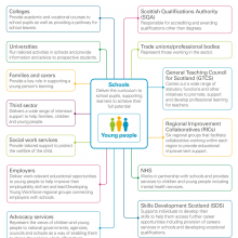 Role of other stakeholders in improving outcomes from school education