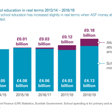 Spending on school education in real terms 2013/14 – 2018/19