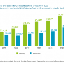 Number of primary and secondary school teachers (FTE) 2014–2020