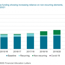 Split of revenue funding showing increasing reliance on non-recurring elements, 2015/16 to 2020/21