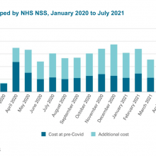 Cost of PPE shipped by NHS NSS, January 2020 to July 2021