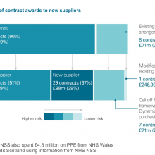 Summary of contract awards to new suppliers
