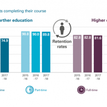 Proportion of students completing course